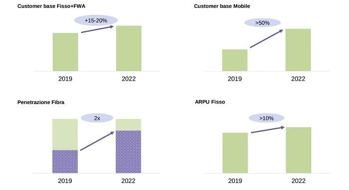 Tiscali: la crescita passerà per 5G, fibra e canali digitali